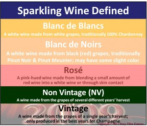 Sparkling Wine Definitions